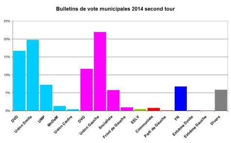 municipales secondr tour