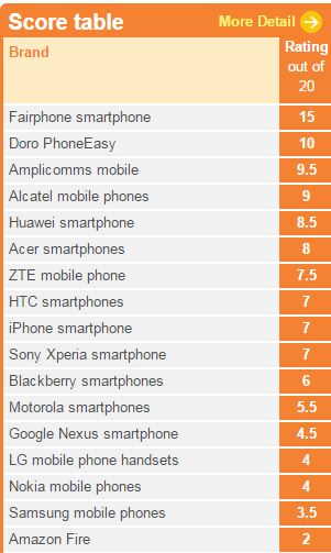 Smartphones ethical consumer