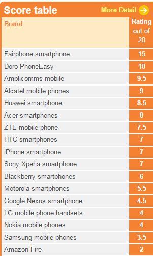 Smartphones ethical consumer