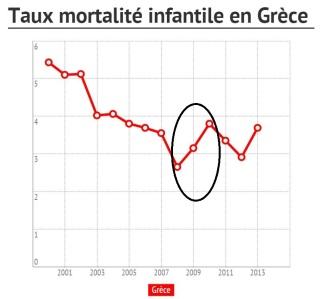 Mortalité infantile en grece OMS 1 anz