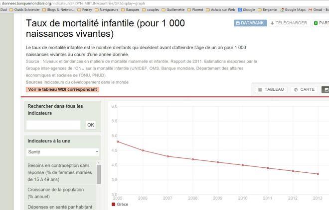 Mortalité infantile grece 1 an banque mondiale