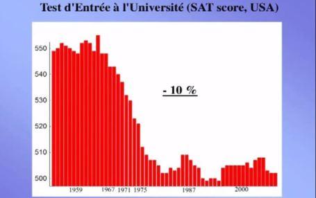 Test entrée université sat score
