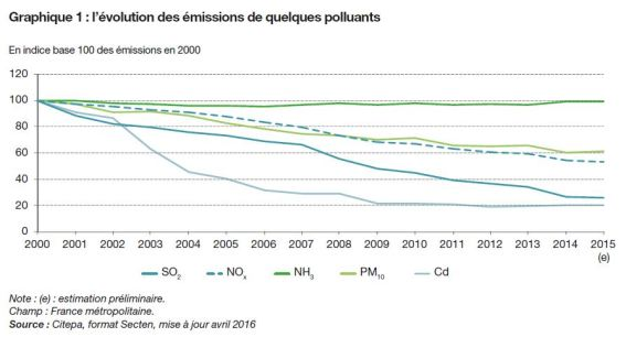 evolution-de-la-pollution-de-lair-en-france