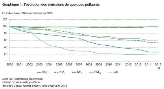 evolution-de-la-pollution-de-lair-en-france