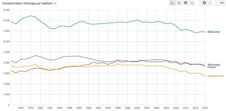 onsommation-denergie-primaire-en-kg-dequivalent-petrole-par-habitant